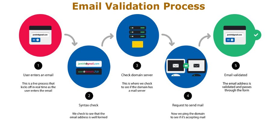 Email-Validation-Process-Clearalist